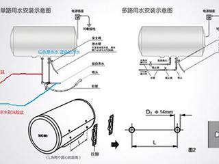 你不知道的事:家里的热水器安装科学吗?