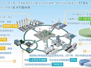 我国水电、风电、太阳能发电在建规模稳居世界第一