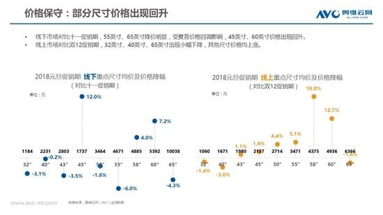 开年遇冷:彩电市场进入筑底阶段