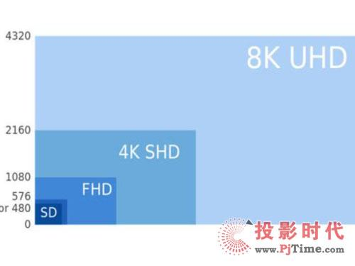 常识需了解 市面上平板电视屏幕规格介绍
