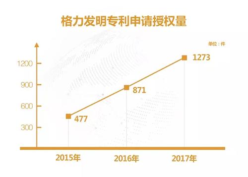 2017中国发明专利授权前十:华为格力上榜