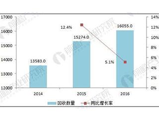 2018中国废弃电器电子产品回收处理前景预测