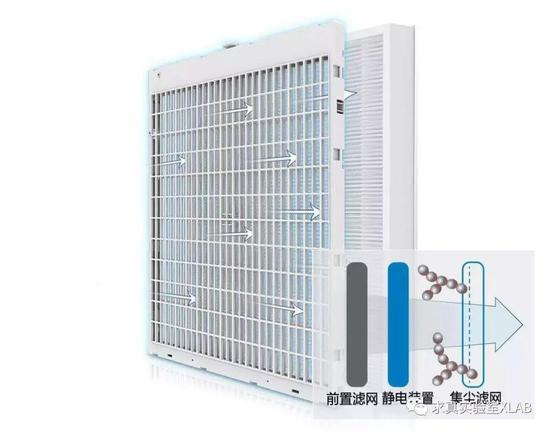 结合静电集尘和HEPA的一体化滤网