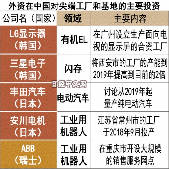 """日媒:自动化生产推动廉价""""日本制造""""回归"""