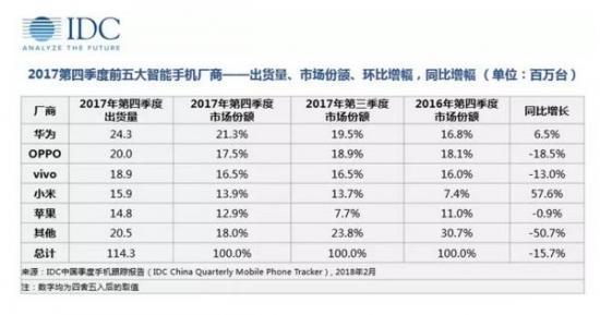 中国手机市场迎来重大考验 看IDC怎么说