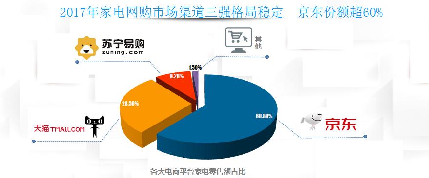央视点赞京东 2017年中国家电网购市场占比超六成