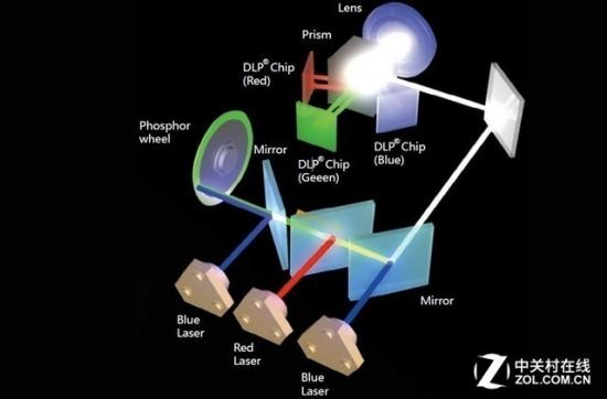 过渡or革命 双色激光投影仅是过客吗?