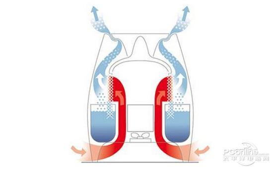 物理蒸发加湿器不会产生水雾,但效率较低
