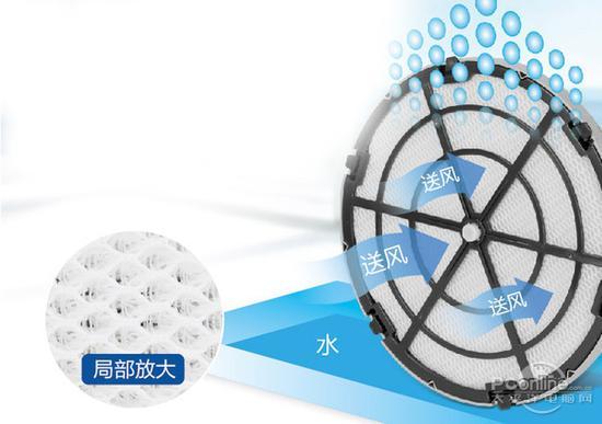 空净中常用的加湿编织滤网,一般位于HEPA滤网和风机之间