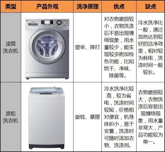 滚筒、波轮<a href=http://www.qhea.com/xiyiji/ target=_blank class=infotextkey>洗衣机</a>的优缺点对比