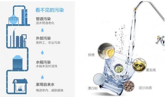 要喝上一杯真正干净的水,强劲的净化能力必不可少