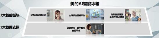 """美的AI智能冰箱""""3+1""""全新模式布局"""