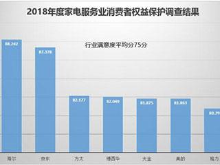 中国家电服务排行榜:海尔位居第1最受用户认可