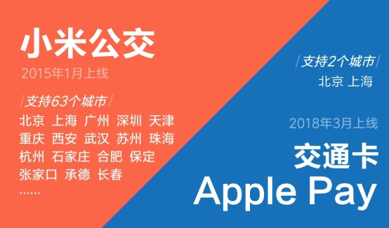 苹果Apple Pay支持刷北京上海地铁 和小米公交有何区别?