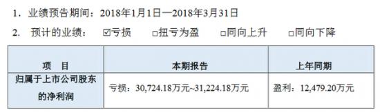 乐视网:净亏损为3.07亿元至3.12亿元