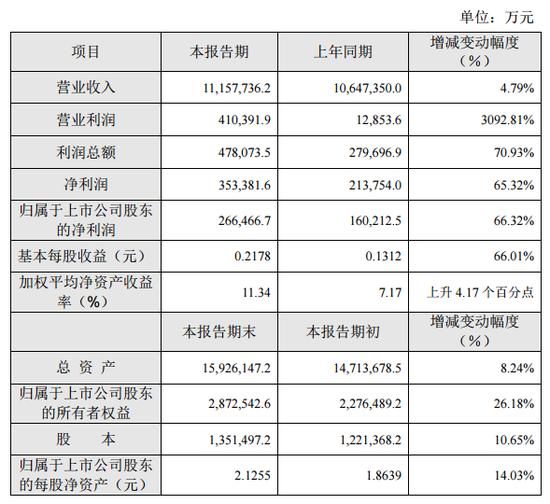 TCL集团:2017年净利35亿元 同比增长66.32%