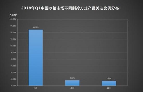 2018 Q1 ZDC:冰箱1级能耗关注度超80%