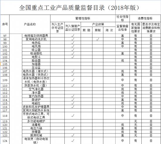 家电被纳入2018全国重点工业产品质量监督目录
