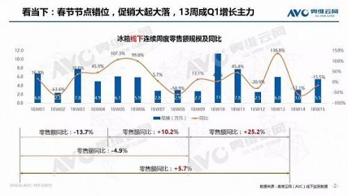 2018Q1冰箱零售量656万台 同比增长0.5%