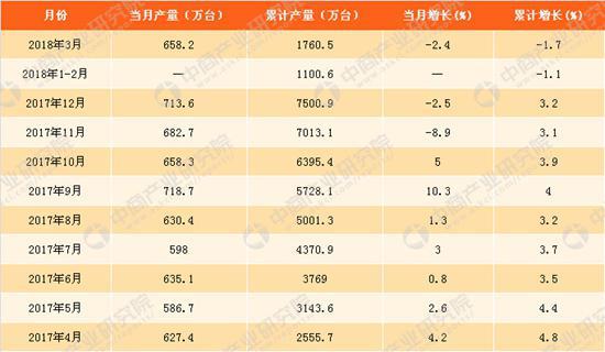 2018年一季度中国家用洗衣机累计产量下降1.7%