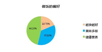 2017年蒸箱市场销量已达到583.8万台