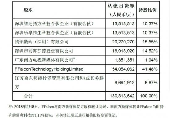 TCL发布关于子公司雷鸟科技拟引入京东战略投资的自愿性公告