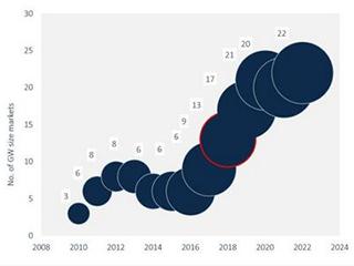 GTM:2018年全球太阳能新增容量将超104吉瓦