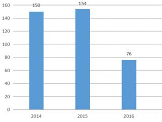 """""""五一""""促销高峰前移 家电市场呈现四大趋势"""