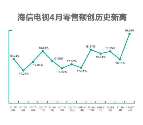 海信电视:2018年4月份彩电零售市场占有率连续14年排名中国第一
