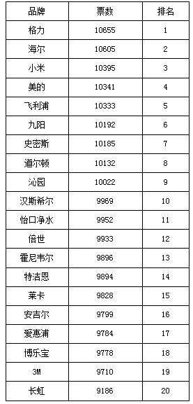 中国净水器品牌美誉度榜单公布