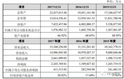 (格力集团最近三年财务数据)