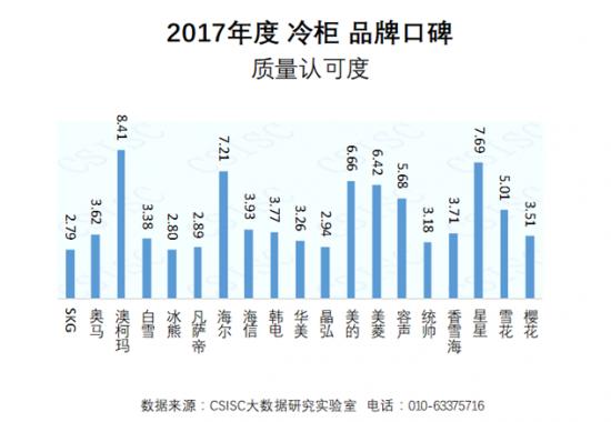 澳柯玛冷柜以综合指数第一的成绩再次蝉联中国冷柜品牌口碑榜榜首