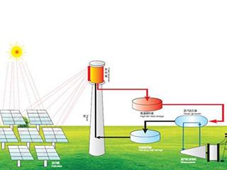 国家能源局:建立太阳能热发电电价退坡机制