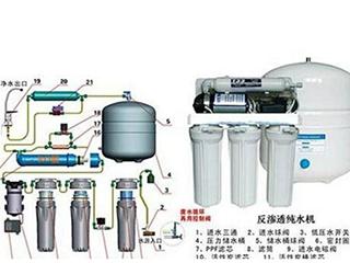 净水新国标出台 提升RO机节水性能大势所趋