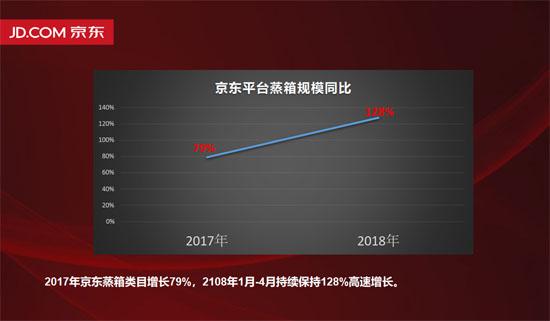 京东平台蒸箱销售增长迅猛