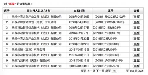 乐视系公司则已经25次被列为失信被执行人