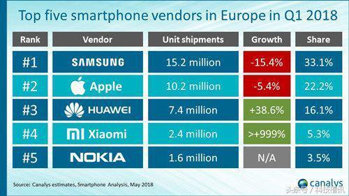 一季度全球手机销量洗牌:华为很稳,vivo不见踪影,增长黑马诞生