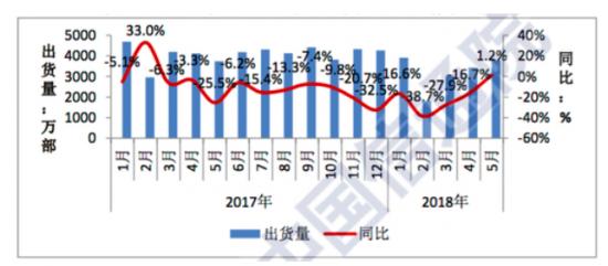 国内手机出货量5月出货3783.6万部 同比增