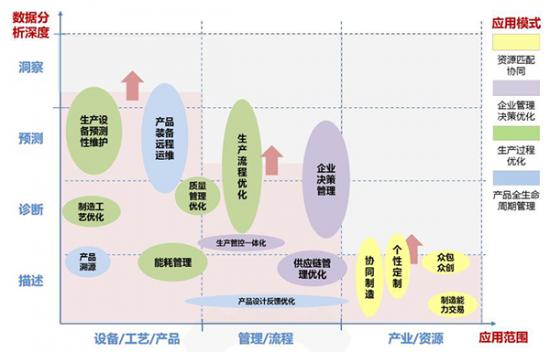 工业互联网平台应用阶段视图
