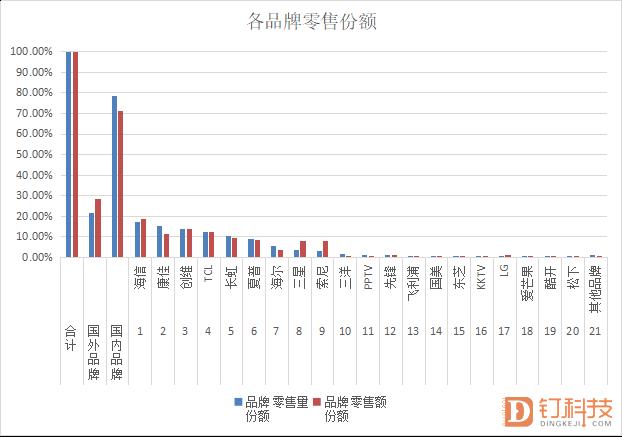 5月彩电线下市场:海信领跑传统五强