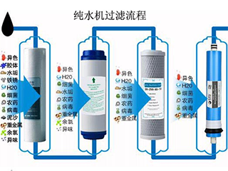 净水器作用与净水器的扩展知识