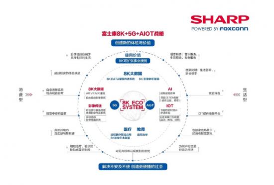 富士康8K+5G+AIOT战略