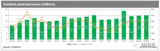 面板制造商5月清库存 准备第三季度提价