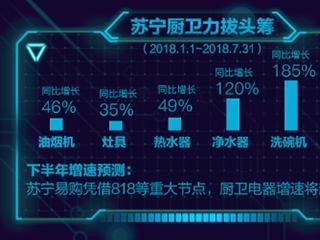 中怡康:苏宁热水器销量破9000万