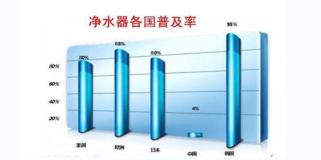发达国家家用净水器普及率在80%以上 我国只有5%!