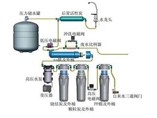 净水器都有哪些配件?各个配件都有何作用?