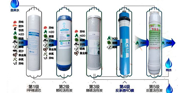 两上升,两下降 过滤膜技术颠覆直饮水行业