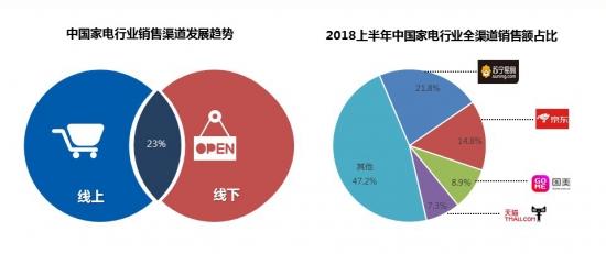2018上半年中国家电市场增长6.7% 消费升级成未来主旋律