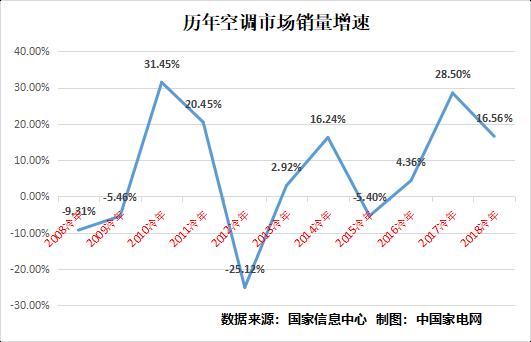 历年空调市场销量增速