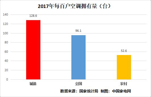 2017年每百户空调拥有量